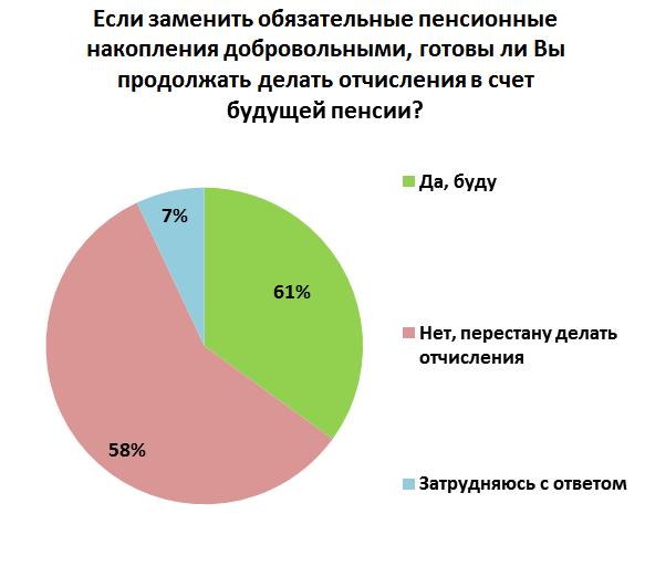 пенсионные стратегии и установки россиян предпенсионного возраста