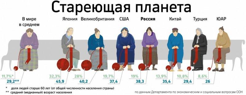 Как люди живут на пенсии